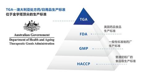 澳洲保健品持续热销中国,AusNatures等品牌哪些值得买