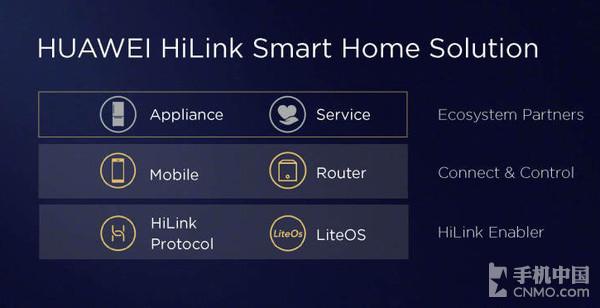 智能家居控制中枢 华为WiFi Q2路由器发布