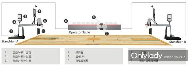 9:天梭表综合计时计分系统示意图