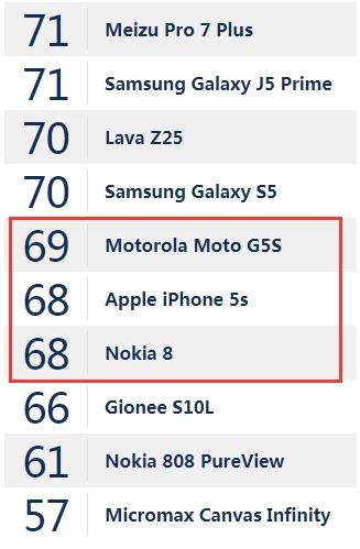 有点意外!诺基亚8相机表现不及中端机Moto G5S