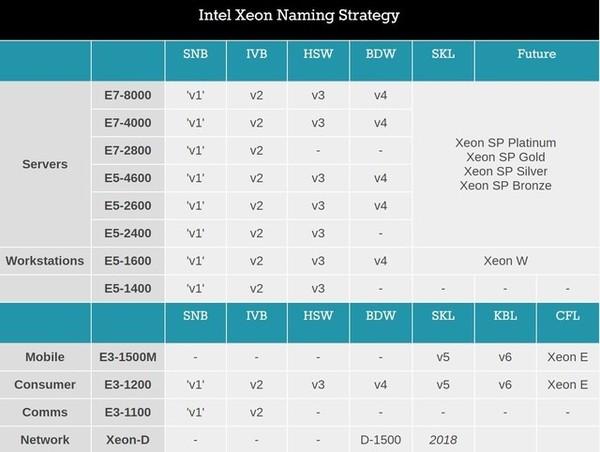 传奇E3-1200谢幕 Xeon E集成Radeon替代