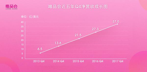21个季度连续盈利 唯品会Q4净营收突破241亿