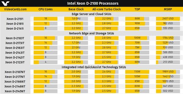 Intel正式发布Xeon D 2100:最高18核心、功耗仅86W