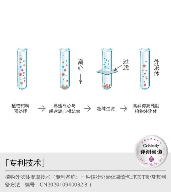 愈媄 積雪草外泌體系列評測
