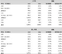 爱马仕集团2015年上半年销售报告